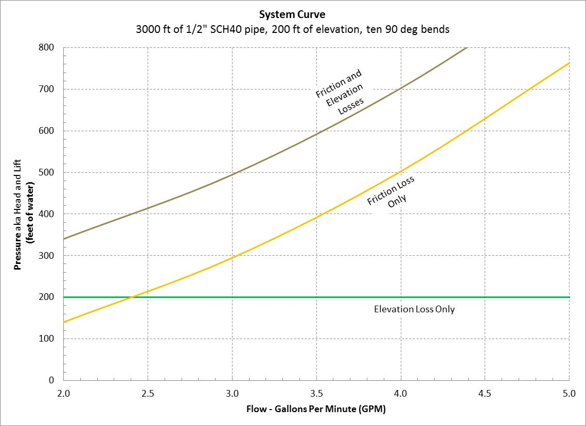 Solar water pumping basics uvm extension new farmer project this chart shows the base pressure head required to overcome 200 feet of elevation but also shows the pressure loss due to 3000 feet of piping and bends nvjuhfo Image collections