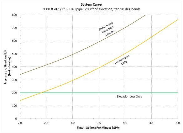 Solar Water Pumping Basics   UVM Extension New Farmer Project