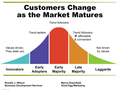 Customers & Market matures